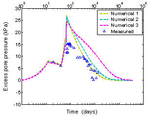 Figure 4: Calibration of the numerical model and predictions: Excess pore pressure