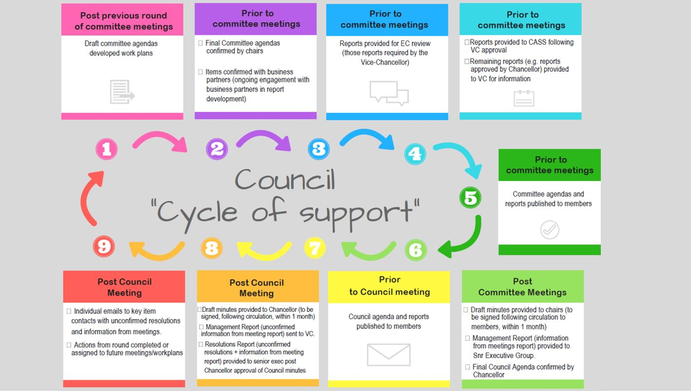 Council cycle of support