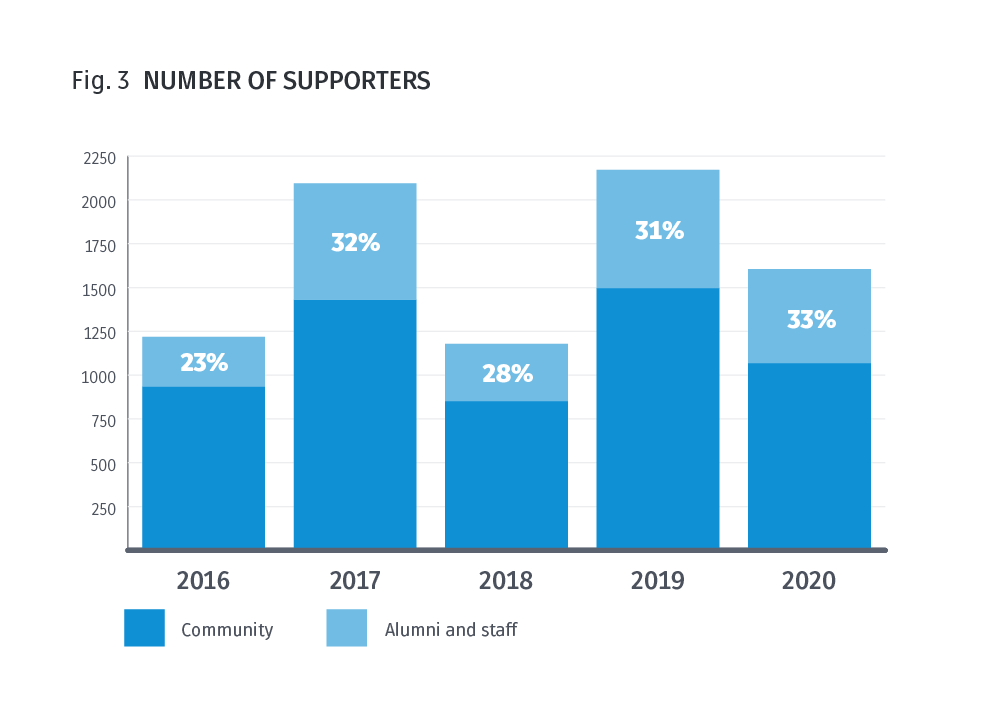 Fig 3. Number of supporters