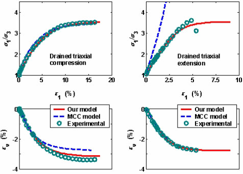 Stress-strain curves for drained shear