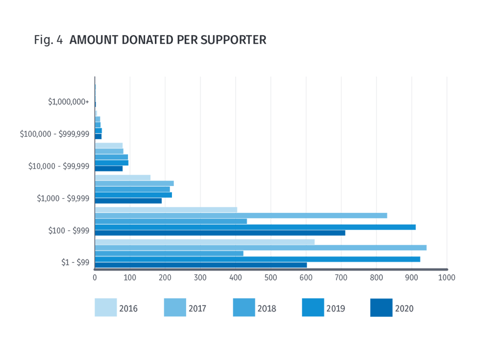 Fig 4. Amount donated per supporter