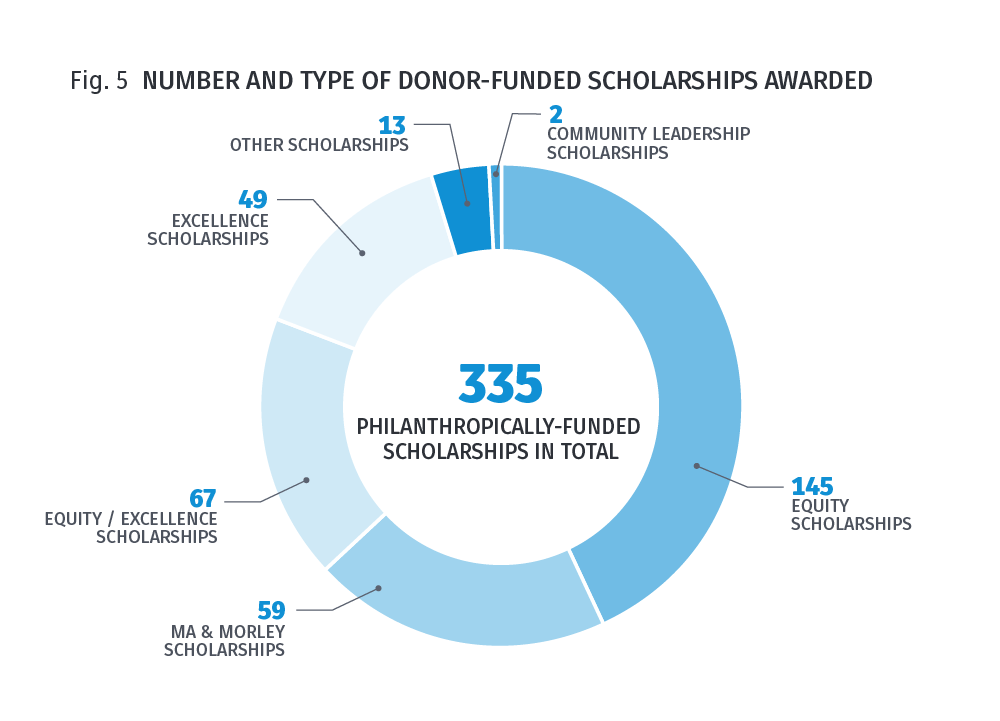 Fig 5. Number and type of scholarships awarded