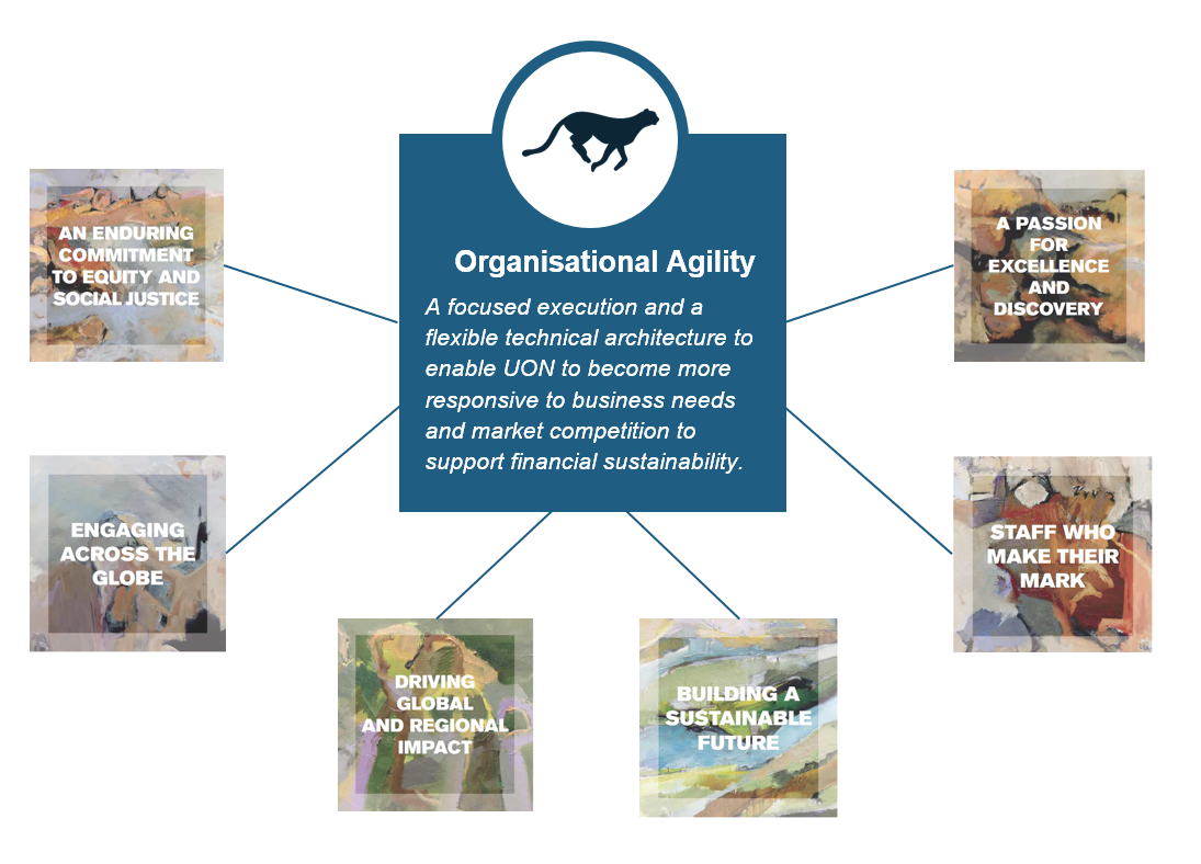 Organisational Agility