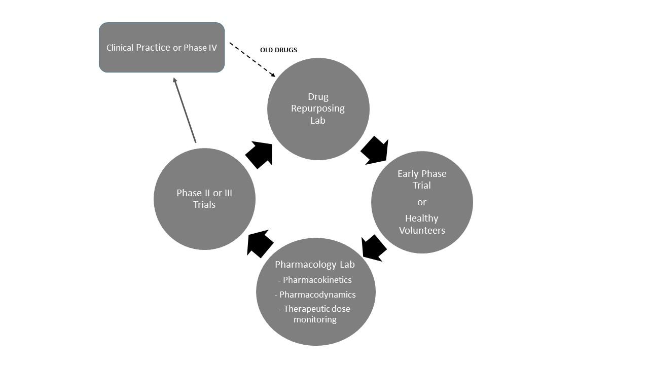 CHDR Cycle