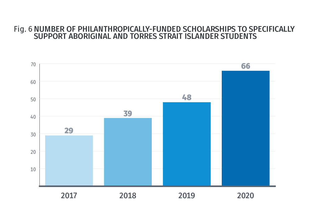 Fig 6. Donor-funded indigenous scholarships