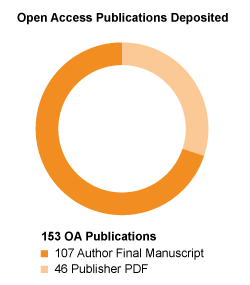 Open Access Week publications graph