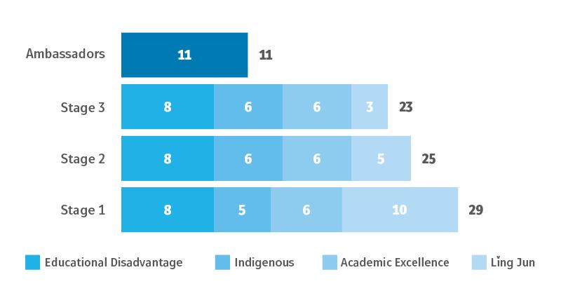 Number of scholars in Ma Morley Program 2020