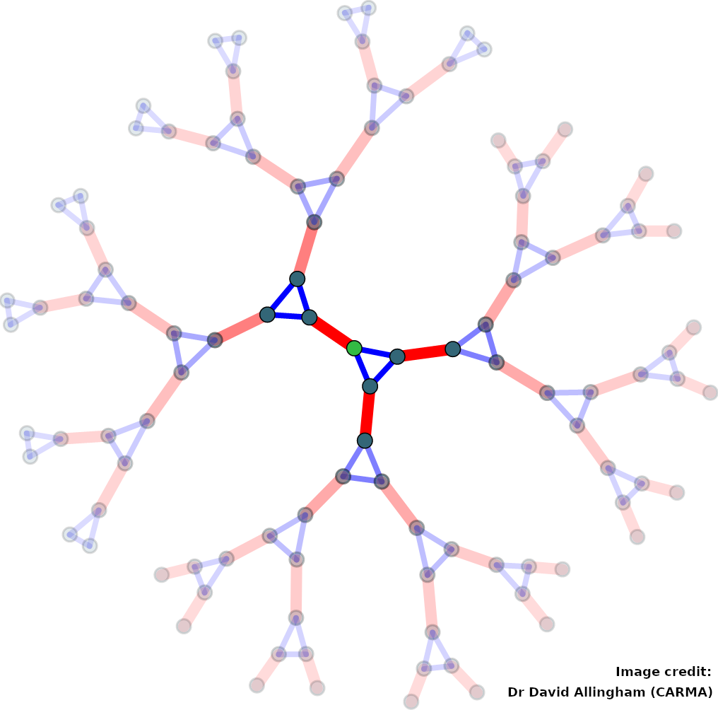 A network exhibiting 'zero-dimensional' symmetry