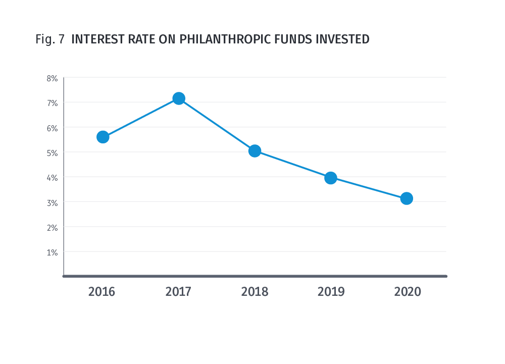 Fig 7. Interest rate on philanthropic funds invested
