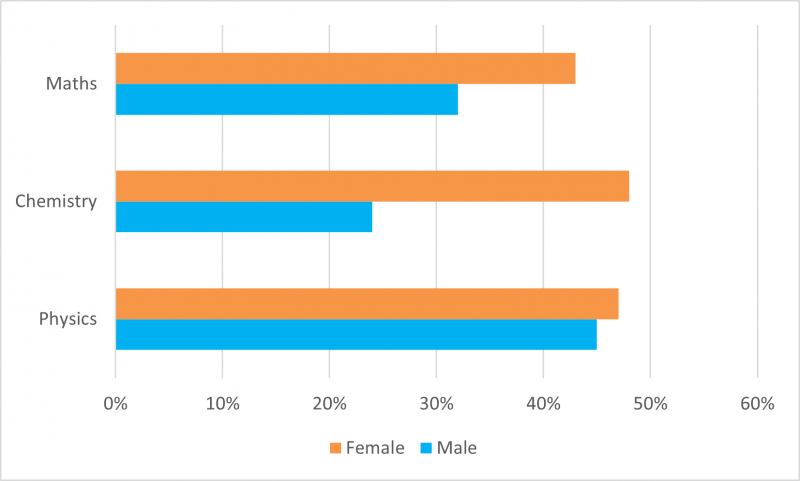 Bar graph depicting the percentage of students surveyed who were influenced by the Science and Engineering Challenge to study Physics (males 45%; females 47%), Chemistry (males 24%; females 48%), and Mathematics (males 32%; females 43%).
