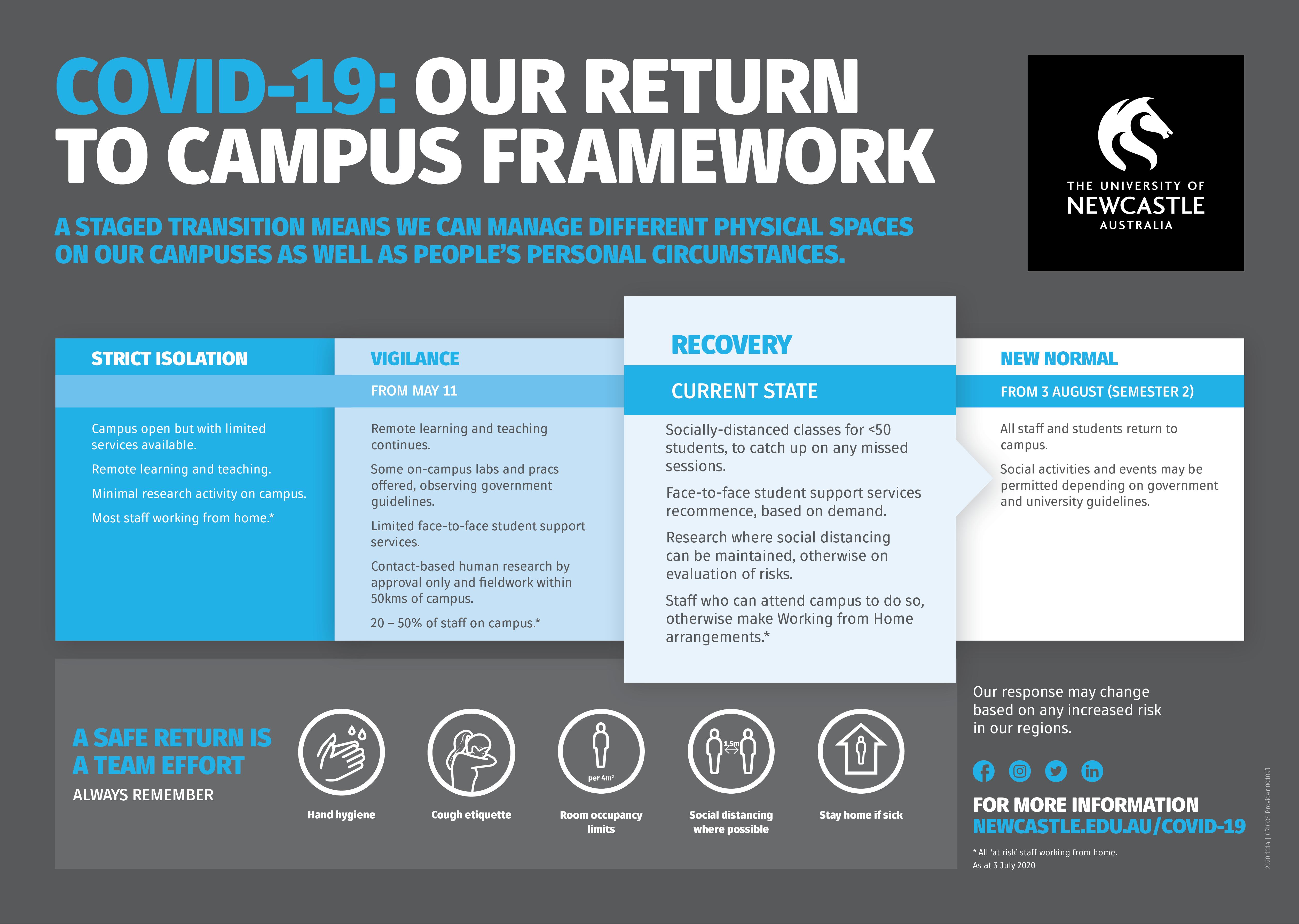 Return to campus framework