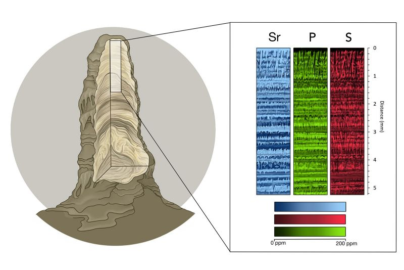Chemical maps in a stalactite