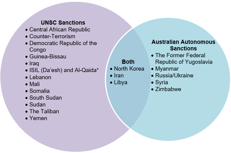 The sanctions regimes currently implemented under Australian sanction laws are shown in the diagram