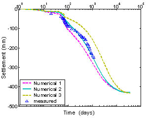 Figure 3: Calibration of the numerical model and predictions: Settlement