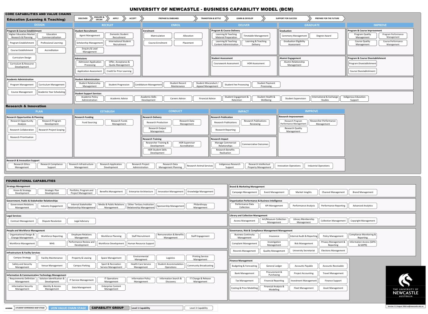 Business Capability Model - BCM