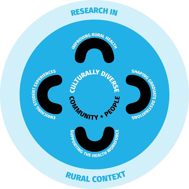 Research strategic goals diagram