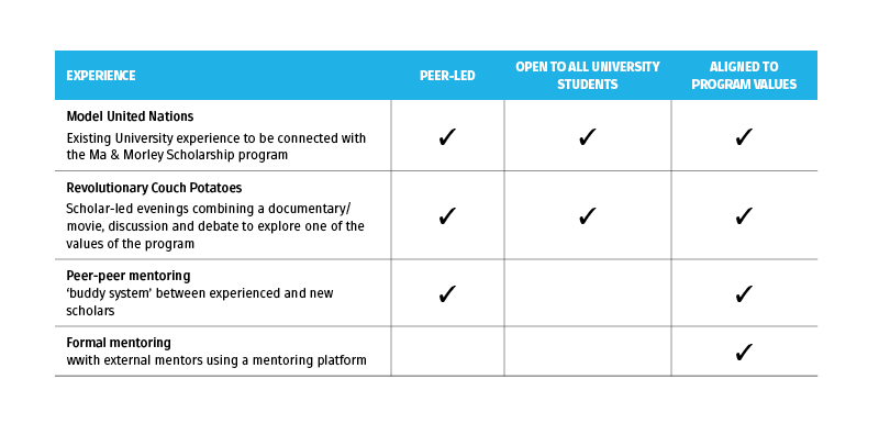 Optional program opportunities