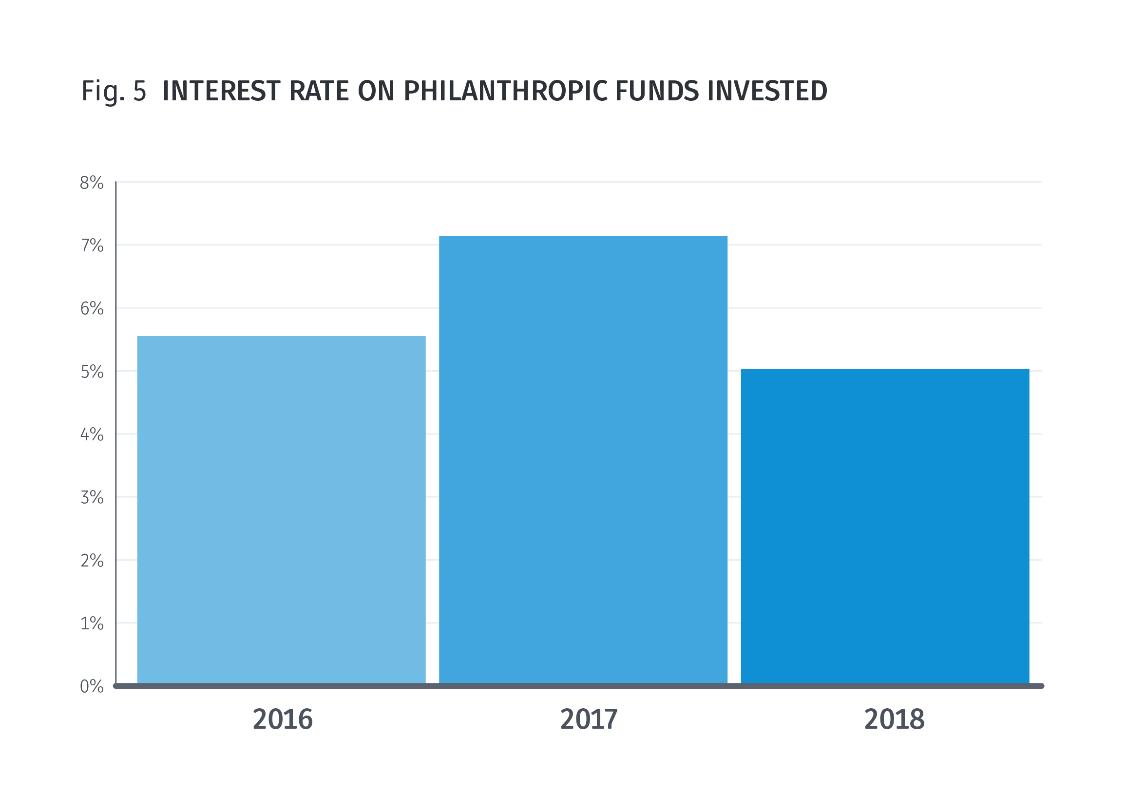 Fig.5 Interest rate on philanthropic funds invested - 5% in 2018