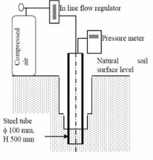 Figure 5: Experimental set up for in situ air permeability tests.