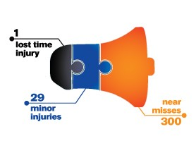 For every lost time injury there have been 29 minor injuries and 300 near misses.