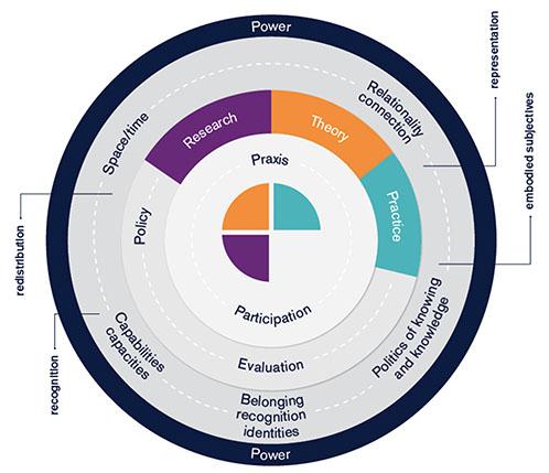 Conceptual Framework Diagram