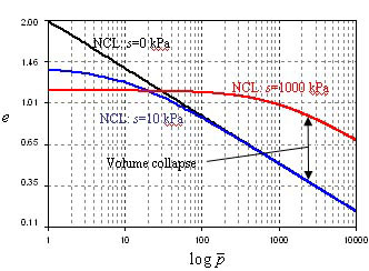 Volume Collapse displayed in a line graph