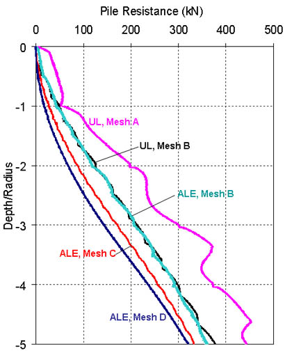 A graph of the depth and radius of the pile resistance of ALE and UL meshes