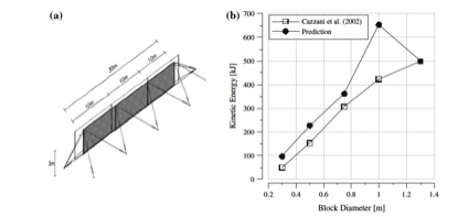 Figure 5: a View of the full barrier used by Cazzani et al. (2002). b Evolution of kinetic energy at failure as function of block diameter: original numerical data by Cazzani et al. (2002) and prediction using the RoBaP model
