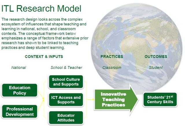 ITL research model