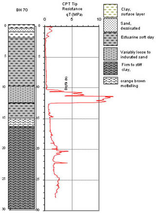 Figure 2: Soil stratification and the tip resistance from CPT