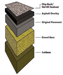 Realistic road Profile