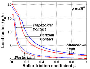 Line Graph example of shakedown limits