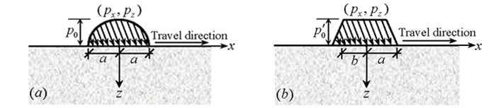 Left hand side diagram showing Hertizan contacts between vehicle wheels and pavements and a right hand side diagram showing trapezoidal contacts between vehicle wheels and pavements.